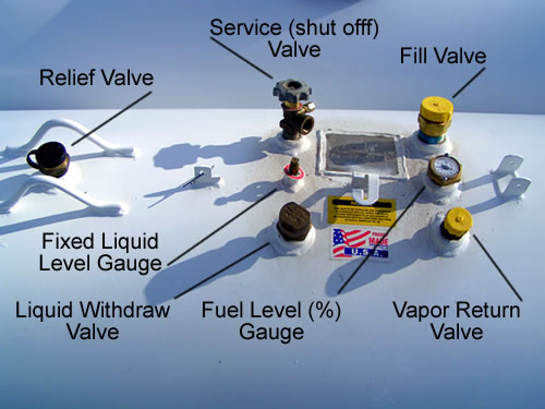 Know your tank - Signature Propane